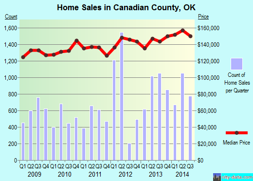 Canadian County,OK real estate house value trend