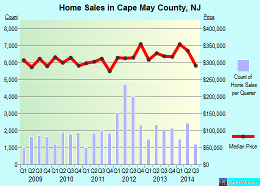 Cape May County,NJ real estate house value trend
