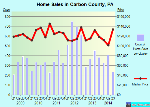 Carbon County,PA real estate house value trend