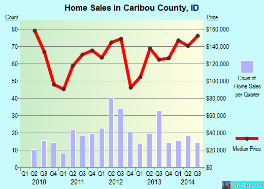 Caribou County,ID real estate house value trend