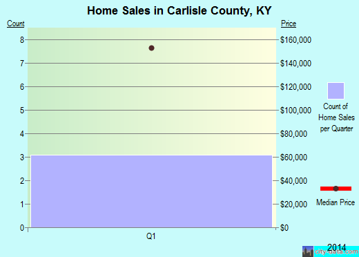 Carlisle County,KY real estate house value trend