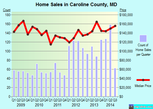 Caroline County,MD real estate house value trend