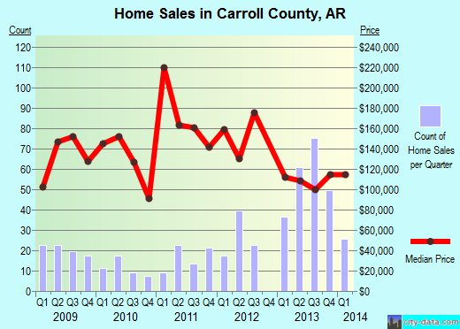 Carroll County,AR real estate house value trend