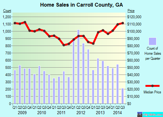 Carroll County,GA real estate house value trend