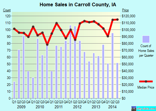 Carroll County,IA real estate house value trend