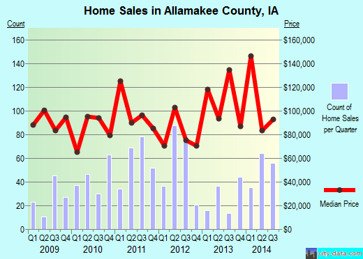 Allamakee County,IA real estate house value trend