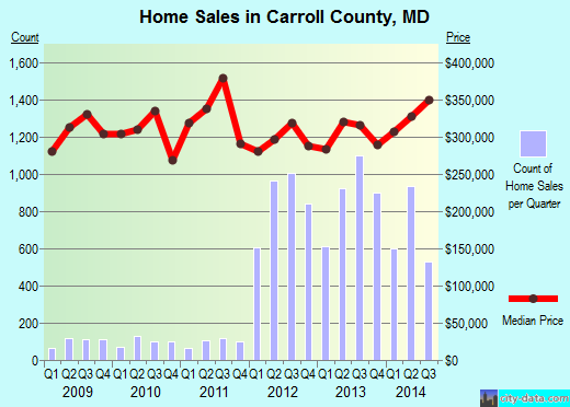 Carroll County,MD real estate house value trend