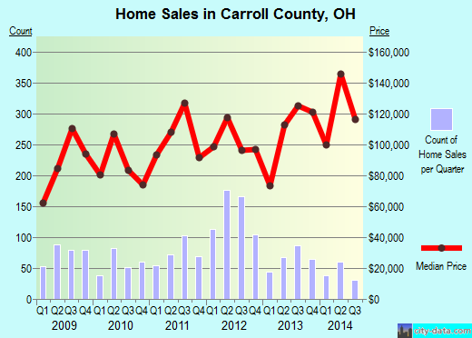 Carroll County,OH real estate house value trend