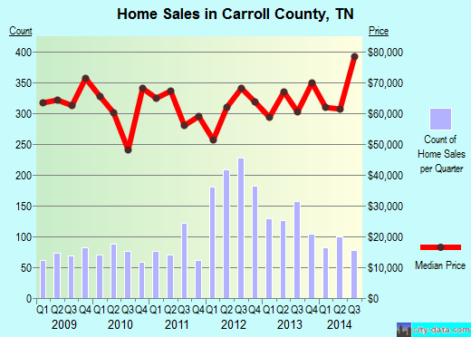 Carroll County,TN real estate house value trend