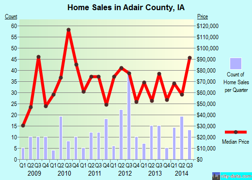 Adair County,IA real estate house value trend