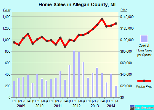 Allegan County,MI real estate house value trend