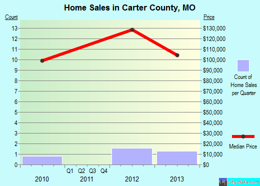 Carter County,MO real estate house value trend