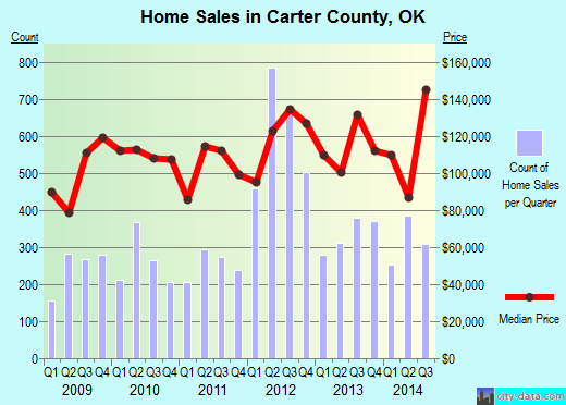 Carter County,OK real estate house value trend