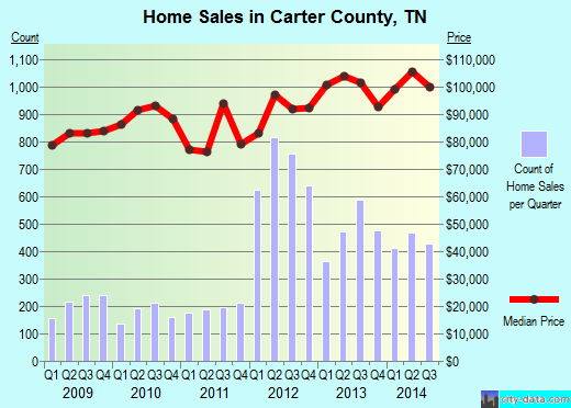 Carter County,TN real estate house value trend