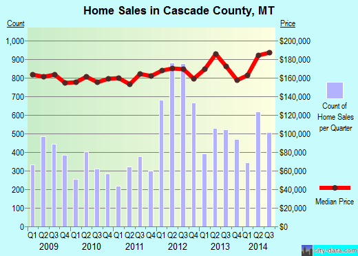 Cascade County,MT real estate house value trend