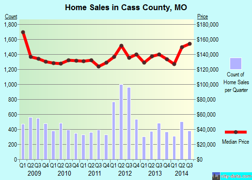 Cass County,MO real estate house value trend