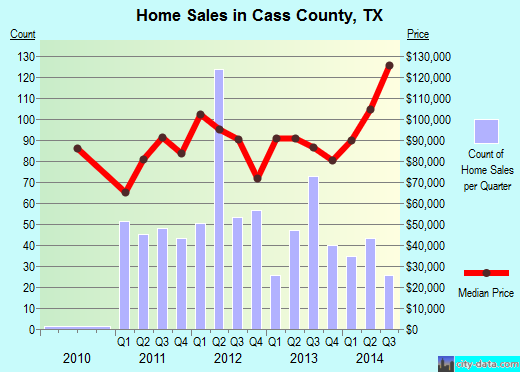 Cass County,TX real estate house value trend