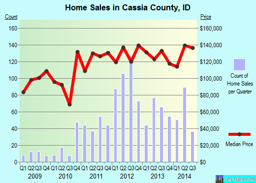 Cassia County,ID real estate house value trend