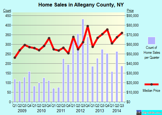 Allegany County,NY real estate house value trend