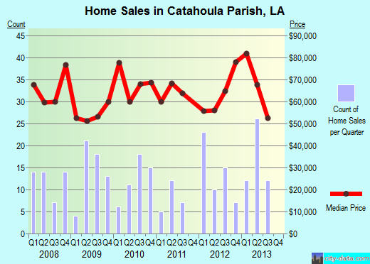 Catahoula Parish,LA real estate house value trend