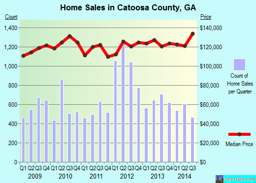 Catoosa County,GA real estate house value trend