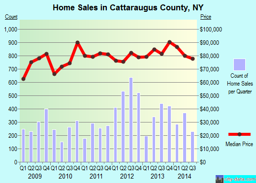 Cattaraugus County,NY real estate house value trend