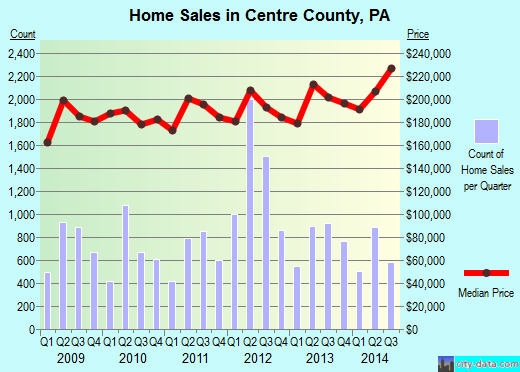 Centre County,PA real estate house value trend
