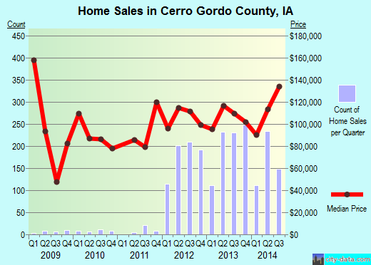 Cerro Gordo County,IA real estate house value trend