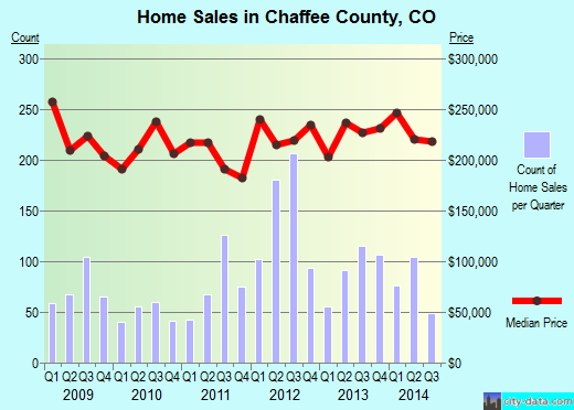 Chaffee County,CO real estate house value trend