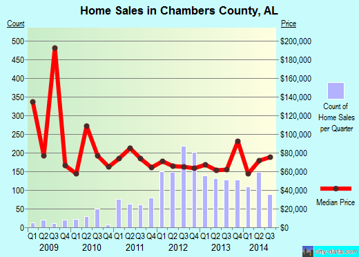 Chambers County,AL real estate house value trend