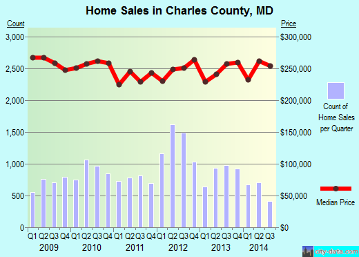 Charles County,MD real estate house value trend