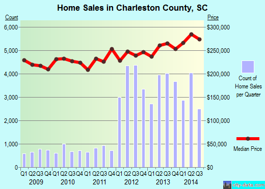 Charleston County,SC real estate house value trend