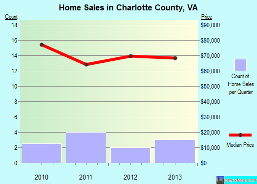 Charlotte County,VA real estate house value trend