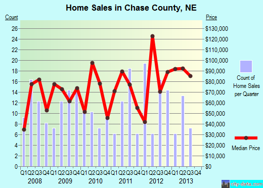 Chase County,NE real estate house value trend