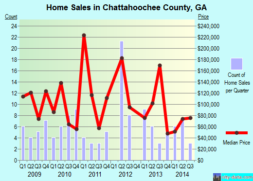 Chattahoochee County,GA real estate house value trend