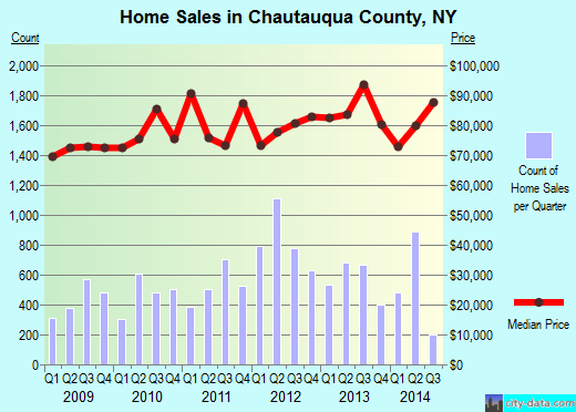 Chautauqua County,NY real estate house value trend
