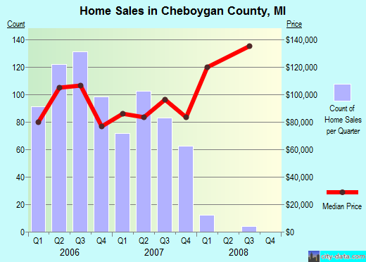 Cheboygan County,MI real estate house value trend