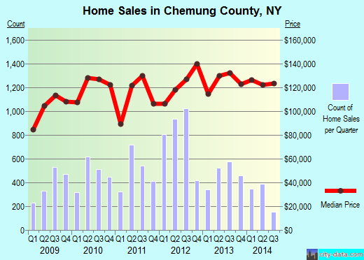 Chemung County,NY real estate house value trend