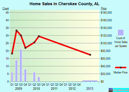 Cherokee County,AL real estate house value trend