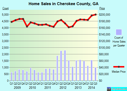 Cherokee County,GA real estate house value trend