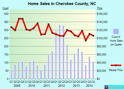 Cherokee County,NC real estate house value trend