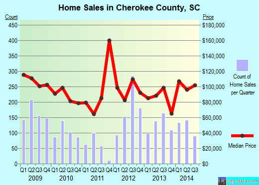 Cherokee County,SC real estate house value trend