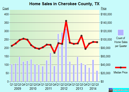 Cherokee County,TX real estate house value trend
