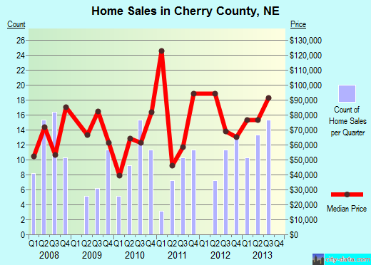 Cherry County,NE real estate house value trend