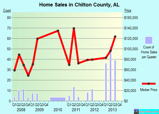 Chilton County,AL real estate house value trend