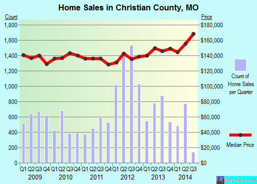 Christian County,MO real estate house value trend