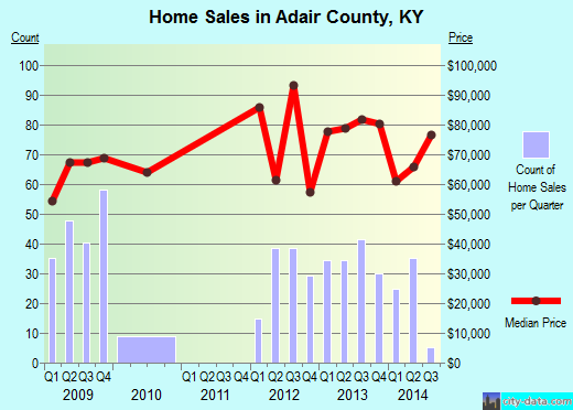 Adair County,KY real estate house value trend