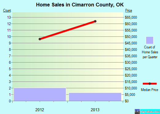 Cimarron County,OK real estate house value trend