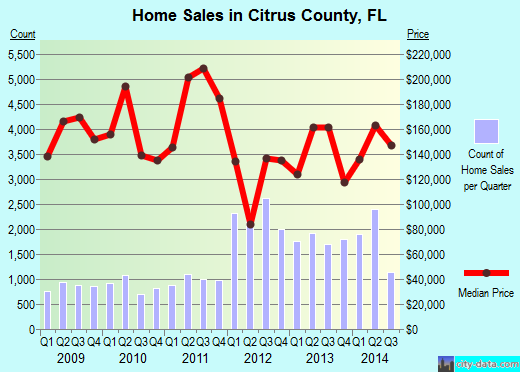 Citrus County,FL real estate house value trend