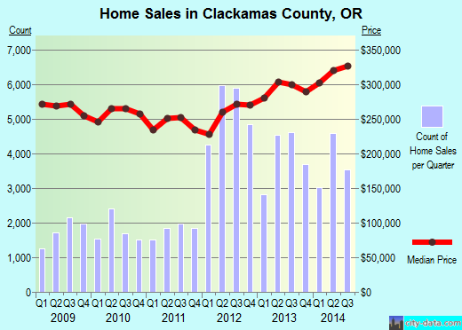 Clackamas County,OR real estate house value trend